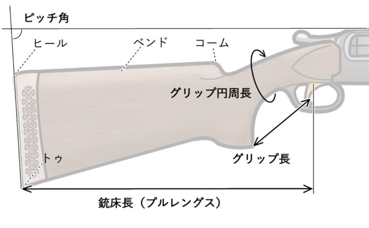 銃床の解説