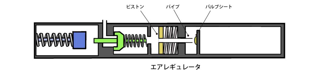 エアレギュレータの仕組み2D