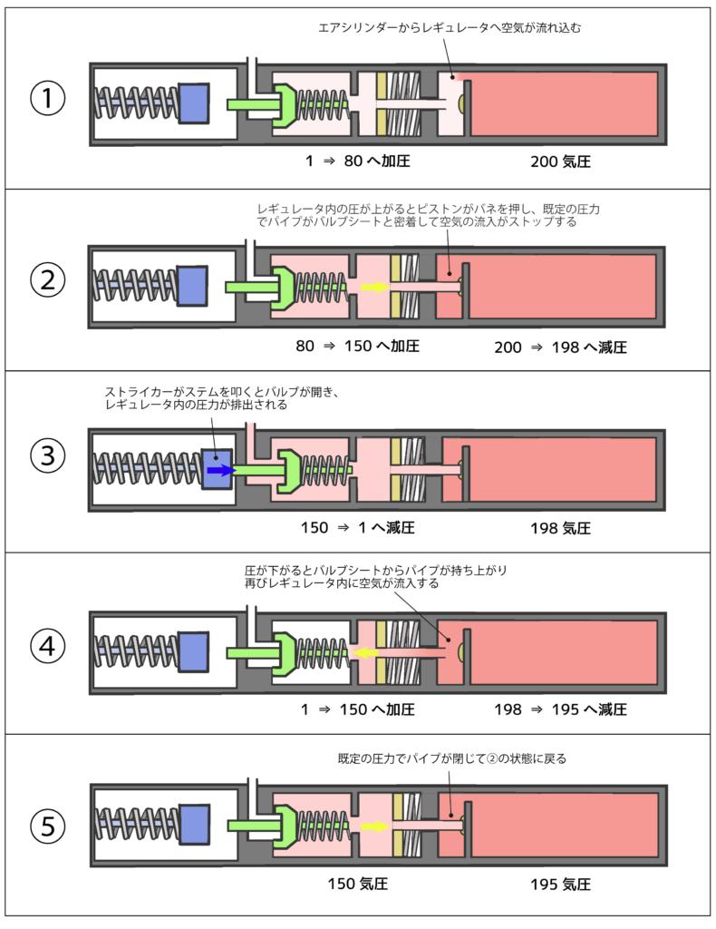 エアライフルのレギュレータの仕組み2D2