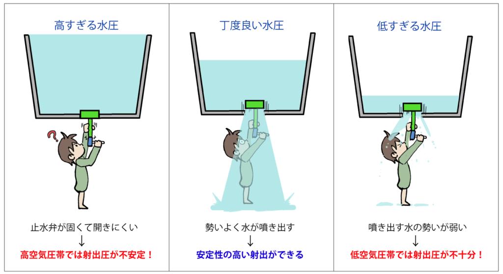 PCP気圧と発射圧の関係