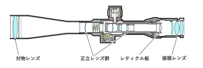 スコープの内部構造