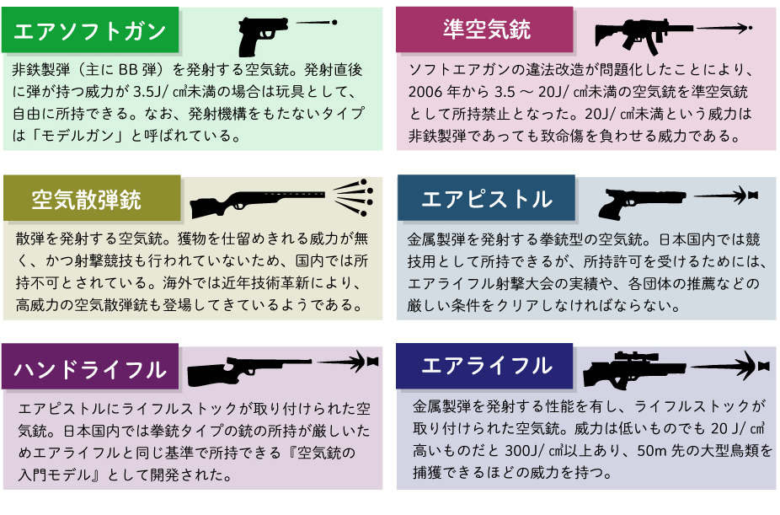 空気銃の種類
