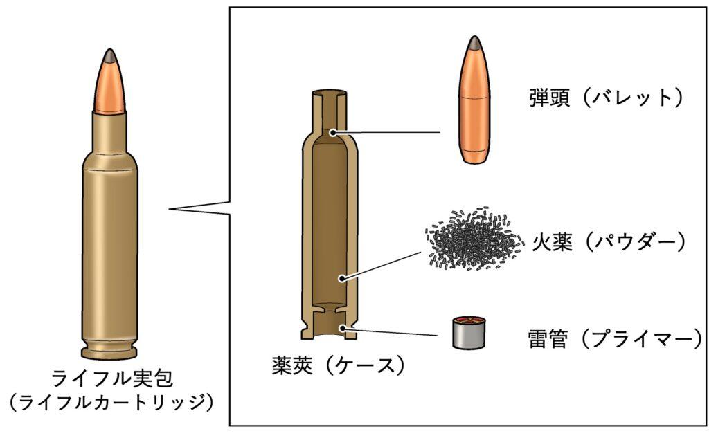 ライフル実包の仕組み